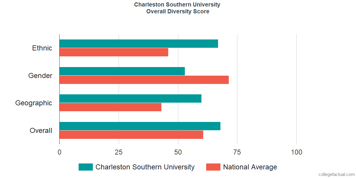 Overall Diversity at Charleston Southern University