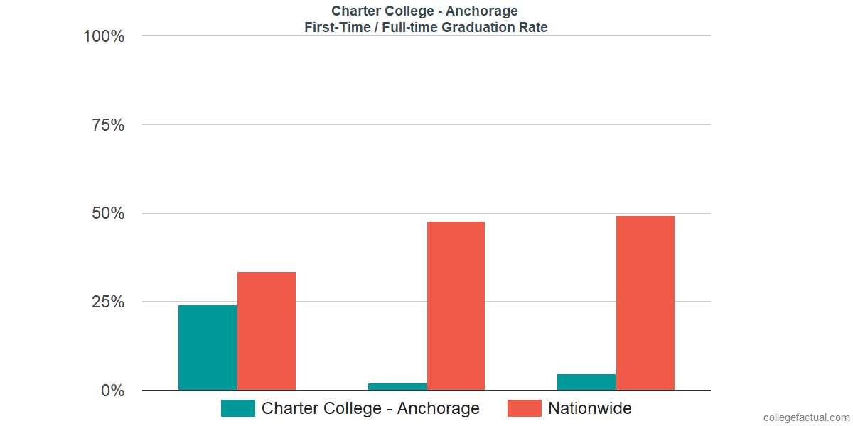 Graduation rates for first-time / full-time students at Charter College - Anchorage