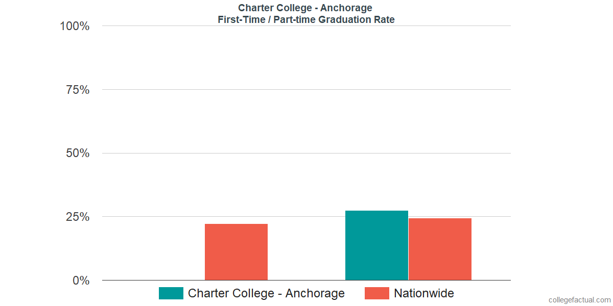 Graduation rates for first-time / part-time students at Charter College - Anchorage