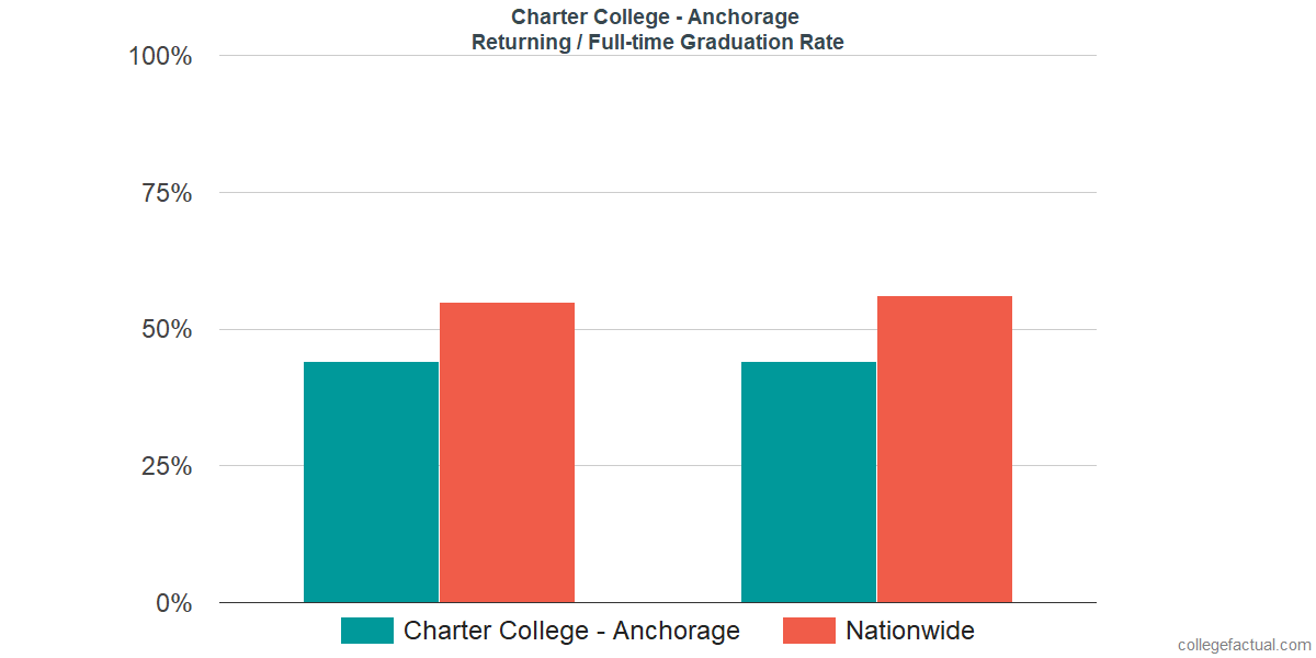 Graduation rates for returning / full-time students at Charter College - Anchorage