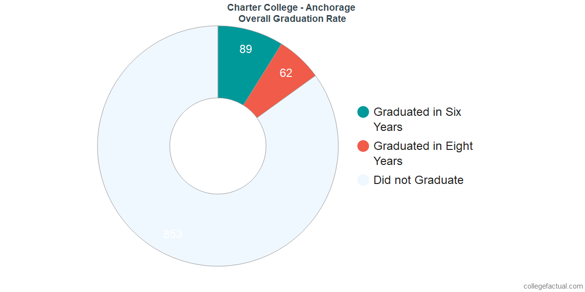 Undergraduate Graduation Rate at Charter College - Anchorage