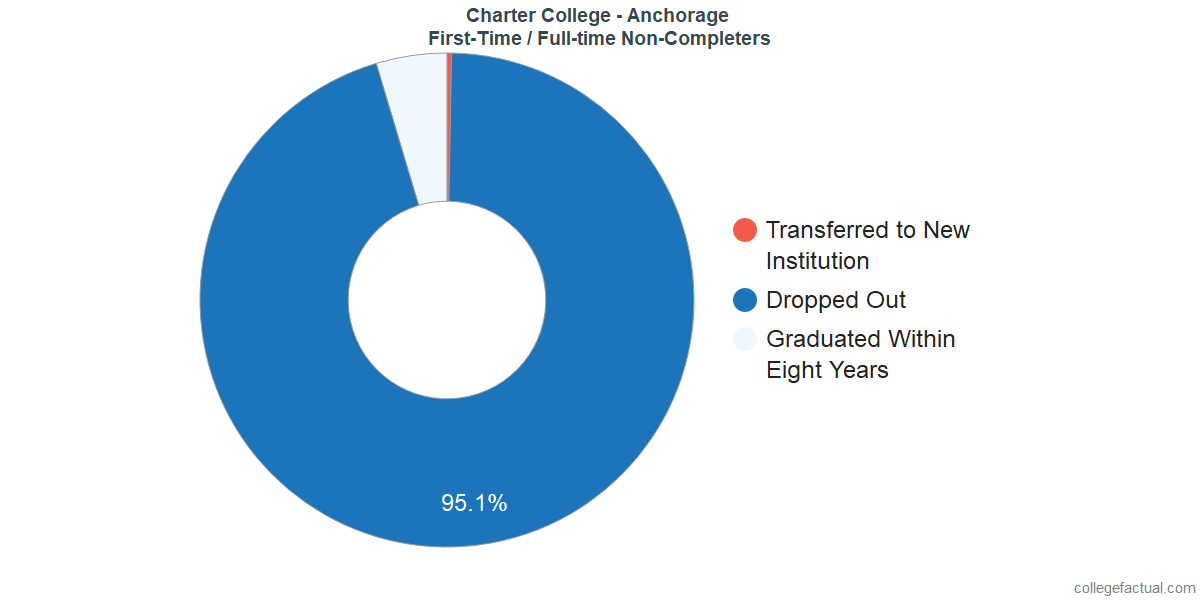 Non-completion rates for first-time / full-time students at Charter College - Anchorage