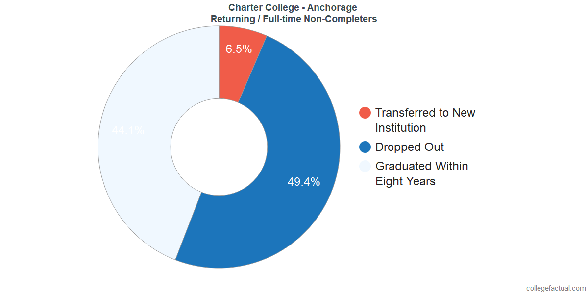 Non-completion rates for returning / full-time students at Charter College - Anchorage