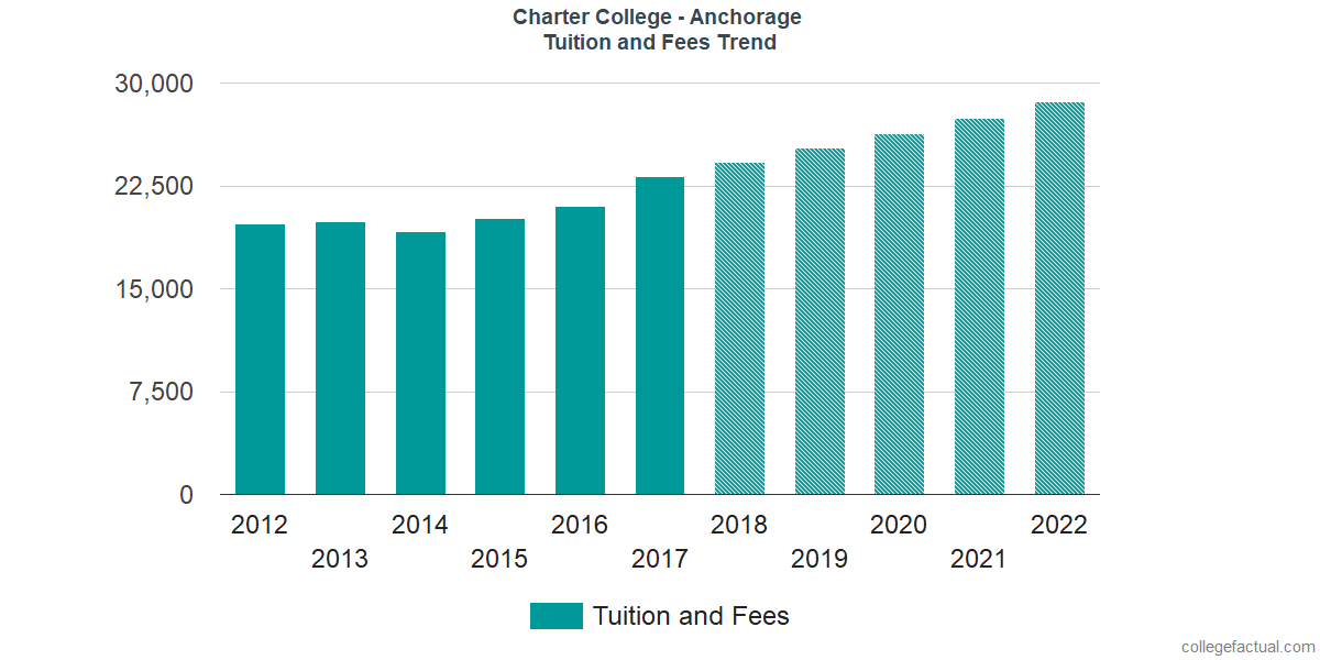 Tuition and Fees Trends at Charter College - Anchorage