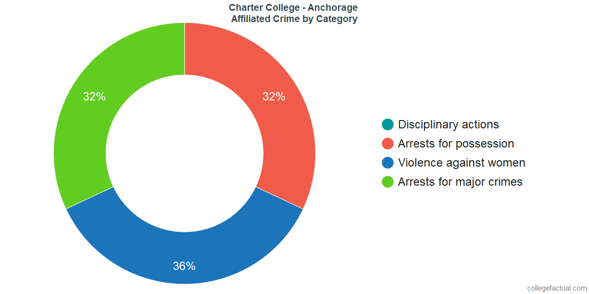 Off-Campus (affiliated) Crime and Safety Incidents at Charter College - Anchorage by Category