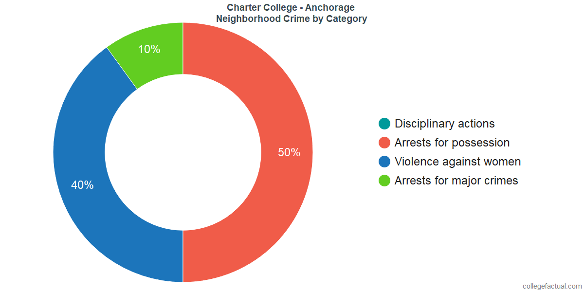 Vancouver Neighborhood Crime and Safety Incidents at Charter College - Anchorage by Category