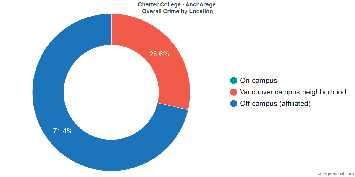 Overall Crime and Safety Incidents at Charter College - Anchorage by Location