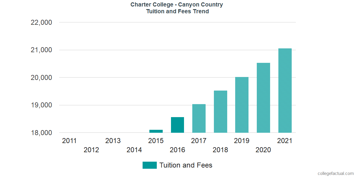 Tuition and Fees Trends at Charter College - Canyon Country