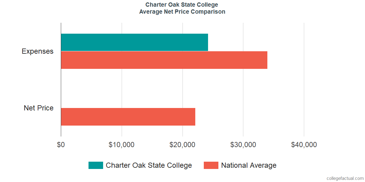 Net Price Comparisons at Charter Oak State College