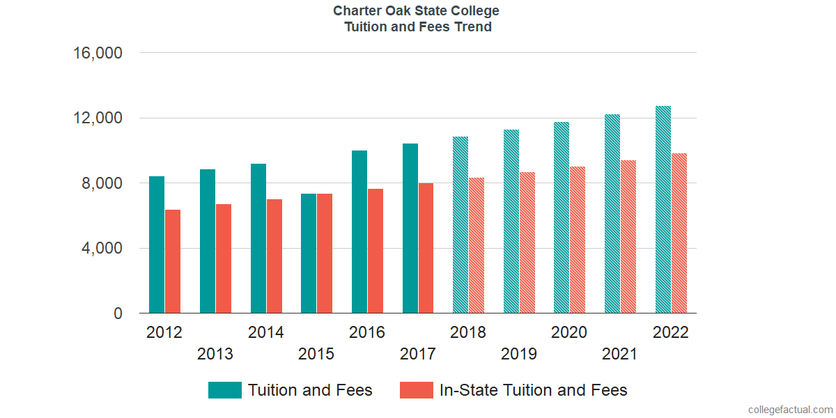 Tuition and Fees Trends at Charter Oak State College