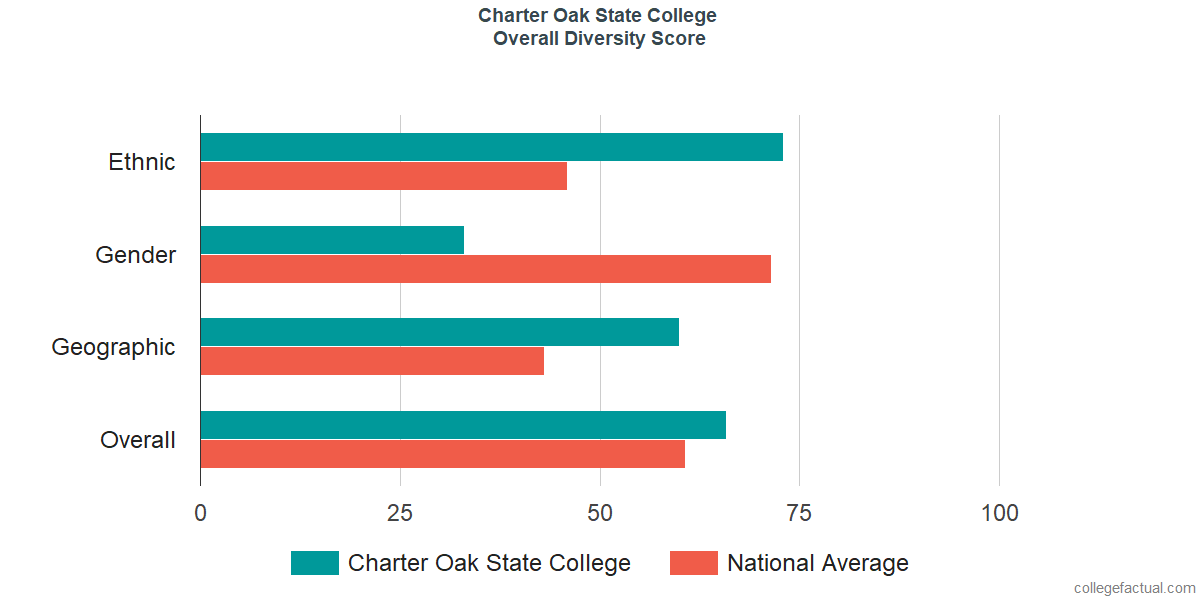 Overall Diversity at Charter Oak State College