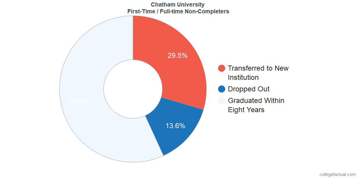 Non-completion rates for first-time / full-time students at Chatham University