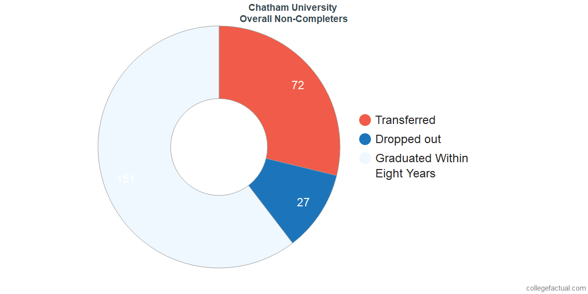 outcomes for students who failed to graduate from Chatham University