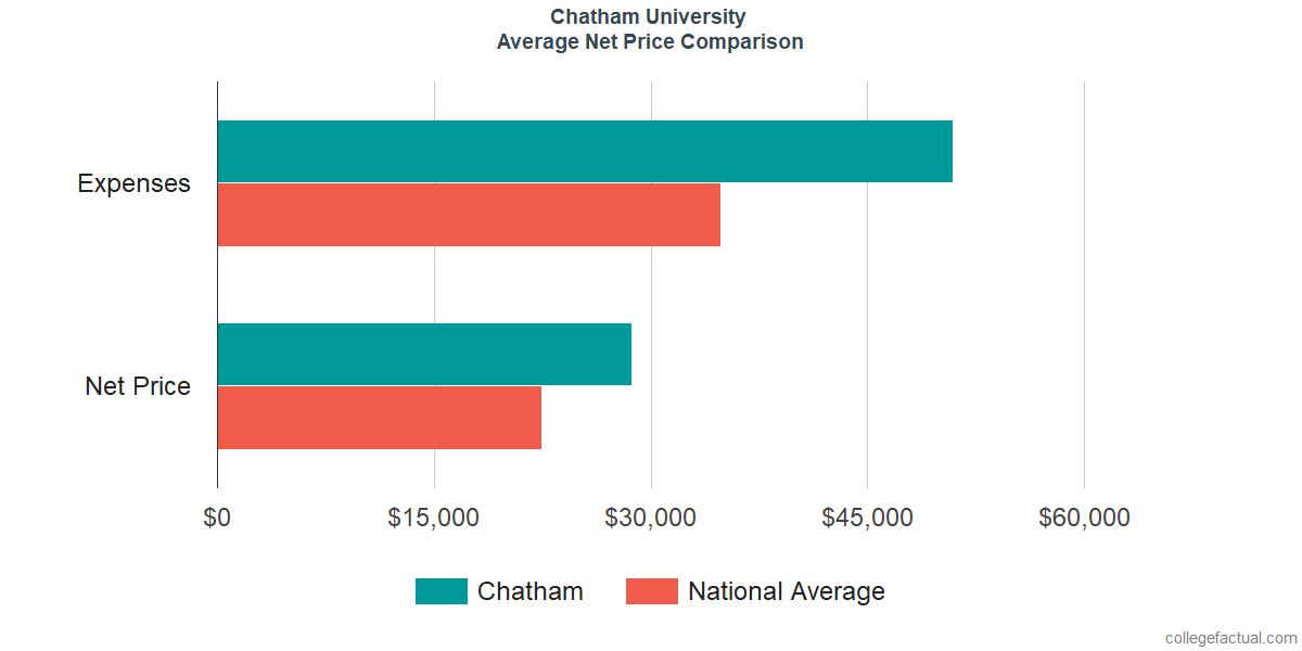 Net Price Comparisons at Chatham University