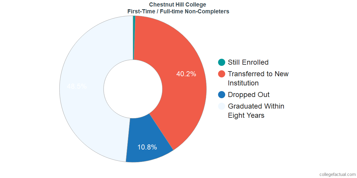 Non-completion rates for first-time / full-time students at Chestnut Hill College