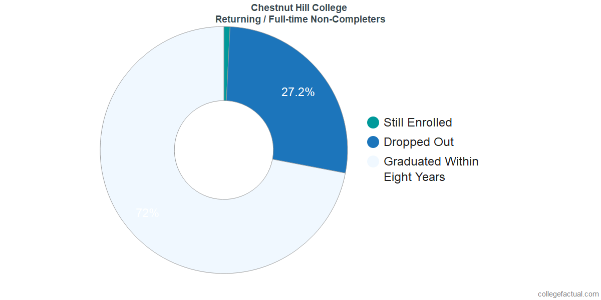 Non-completion rates for returning / full-time students at Chestnut Hill College