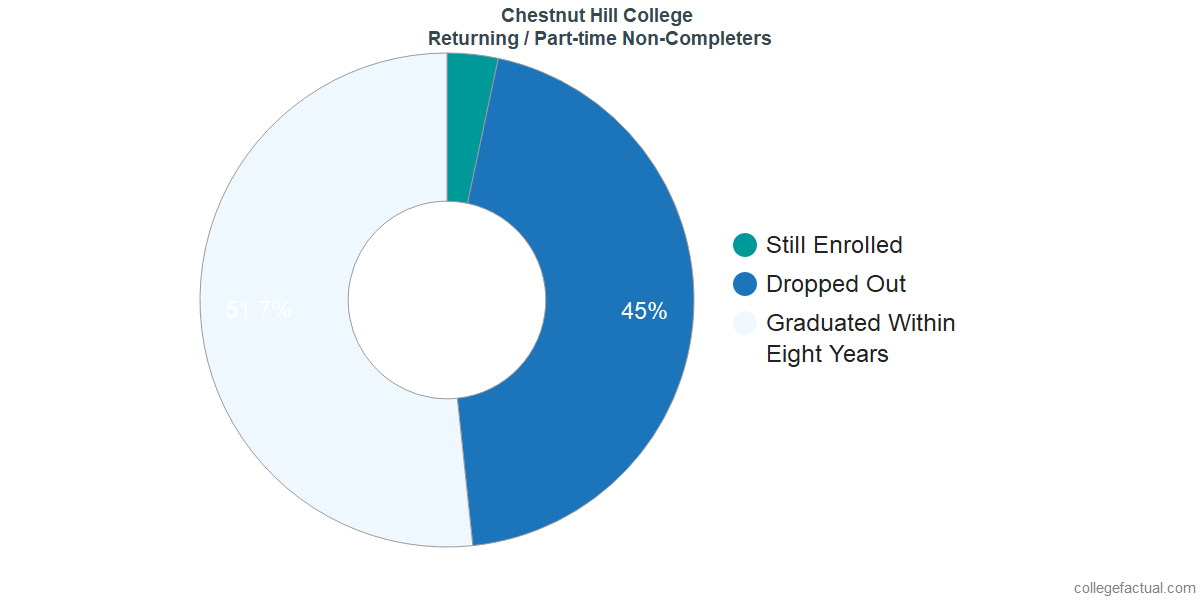 Non-completion rates for returning / part-time students at Chestnut Hill College
