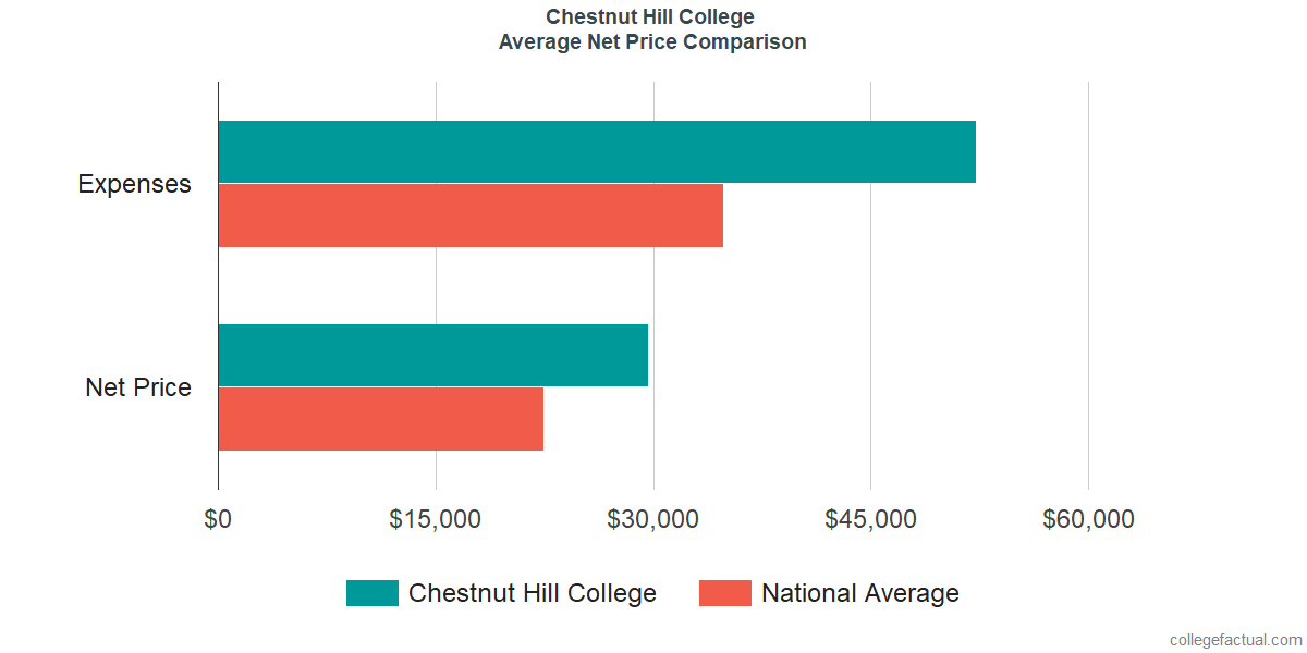 Net Price Comparisons at Chestnut Hill College