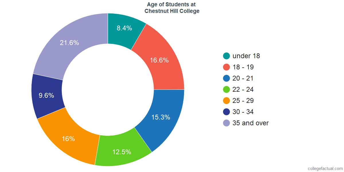 Age of Undergraduates at Chestnut Hill College