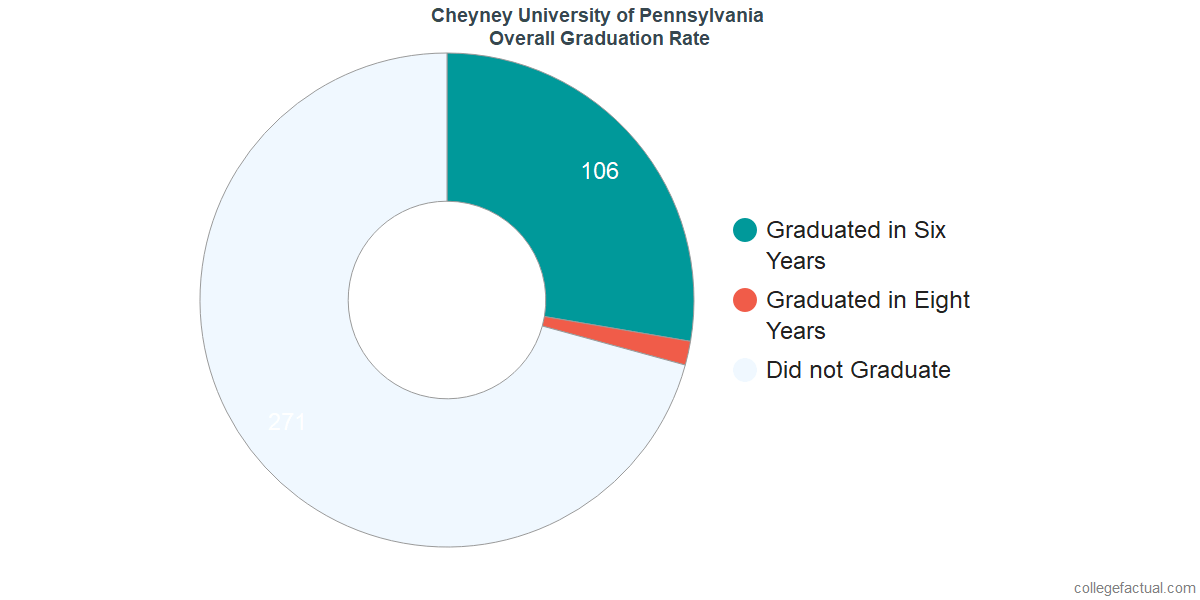 Undergraduate Graduation Rate at Cheyney University of Pennsylvania