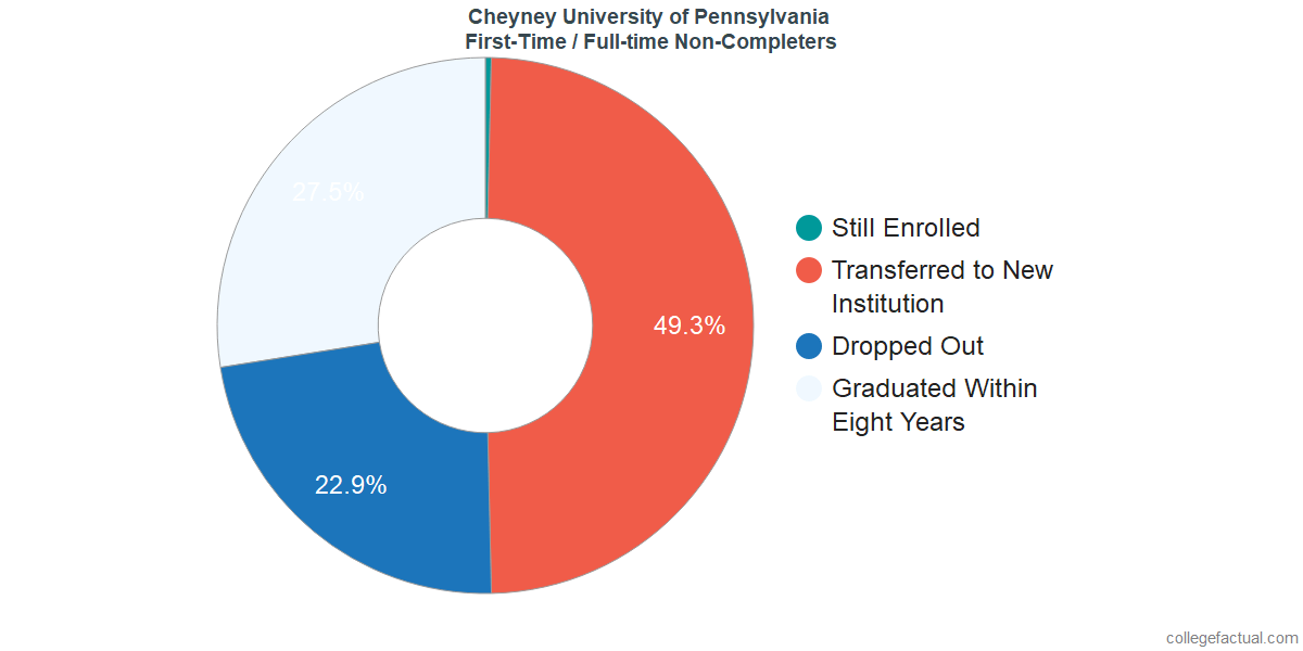 Non-completion rates for first-time / full-time students at Cheyney University of Pennsylvania