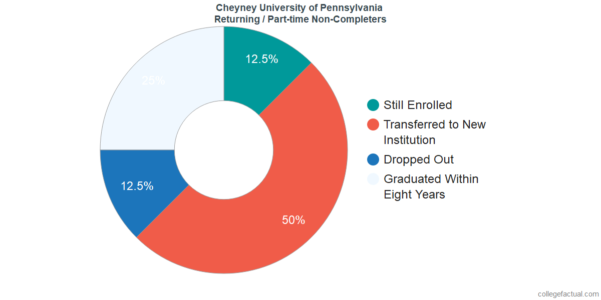 Non-completion rates for returning / part-time students at Cheyney University of Pennsylvania