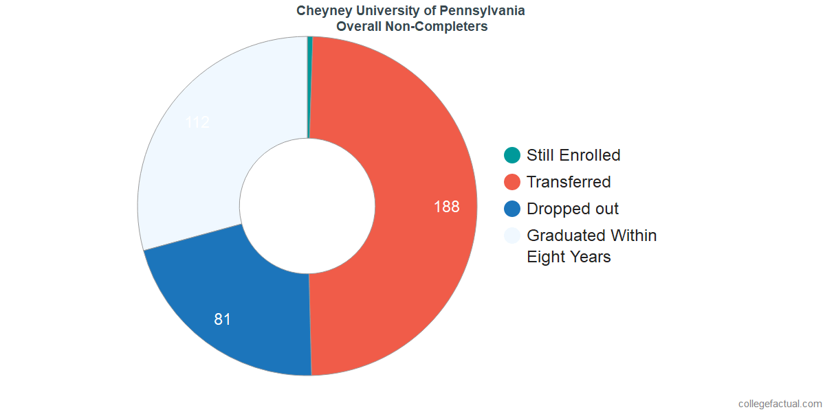 outcomes for students who failed to graduate from Cheyney University of Pennsylvania