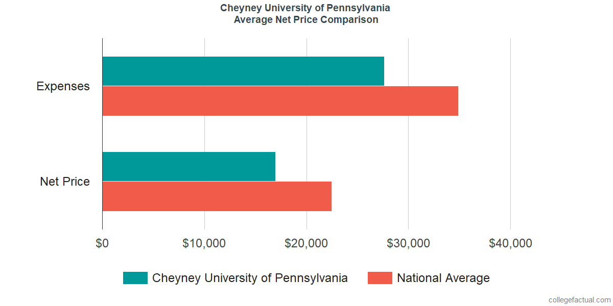 Net Price Comparisons at Cheyney University of Pennsylvania
