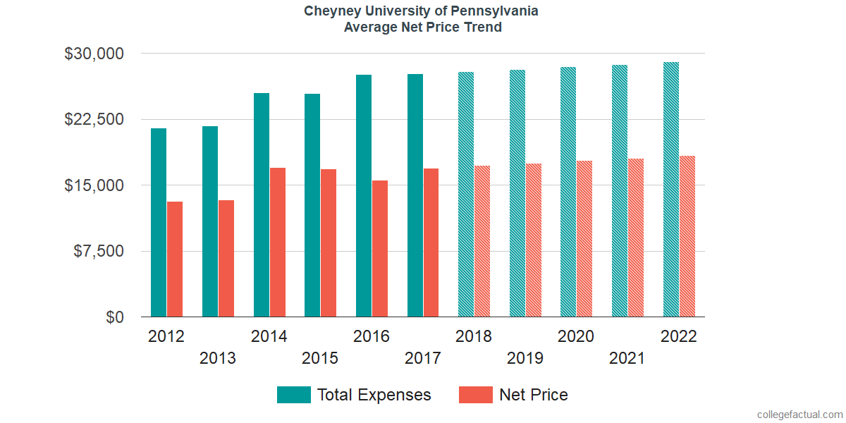 Net Price Trends at Cheyney University of Pennsylvania