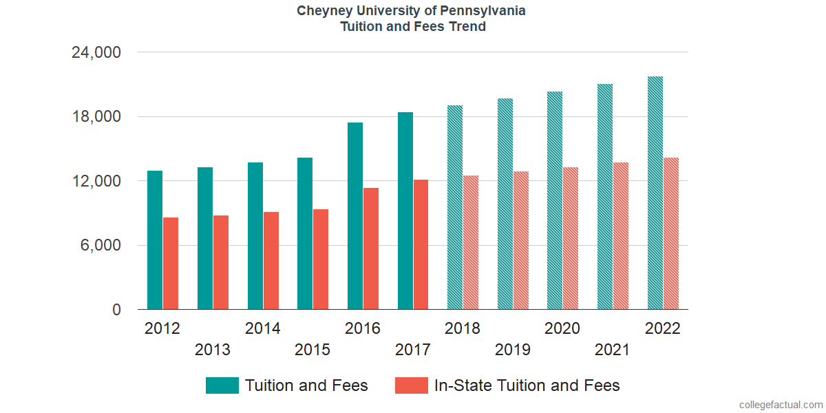 Tuition and Fees Trends at Cheyney University of Pennsylvania