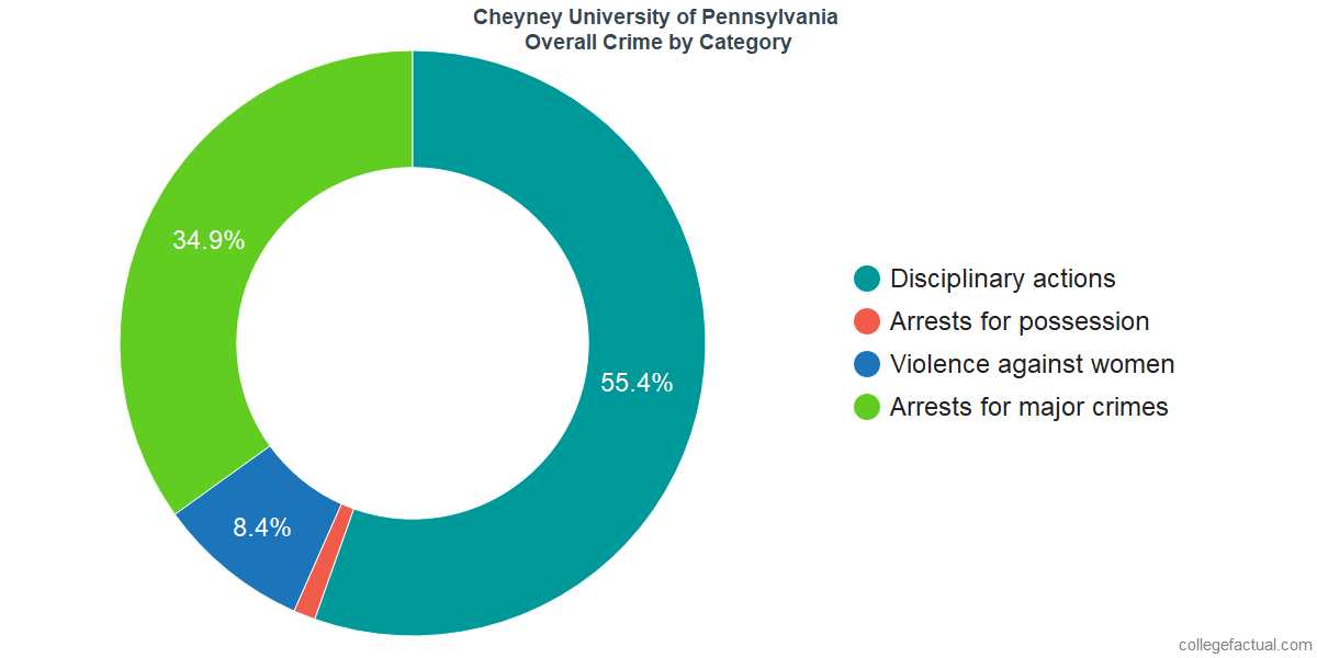 Overall Crime and Safety Incidents at Cheyney University of Pennsylvania by Category