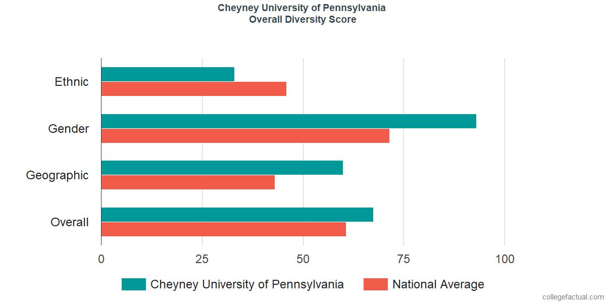 Overall Diversity at Cheyney University of Pennsylvania