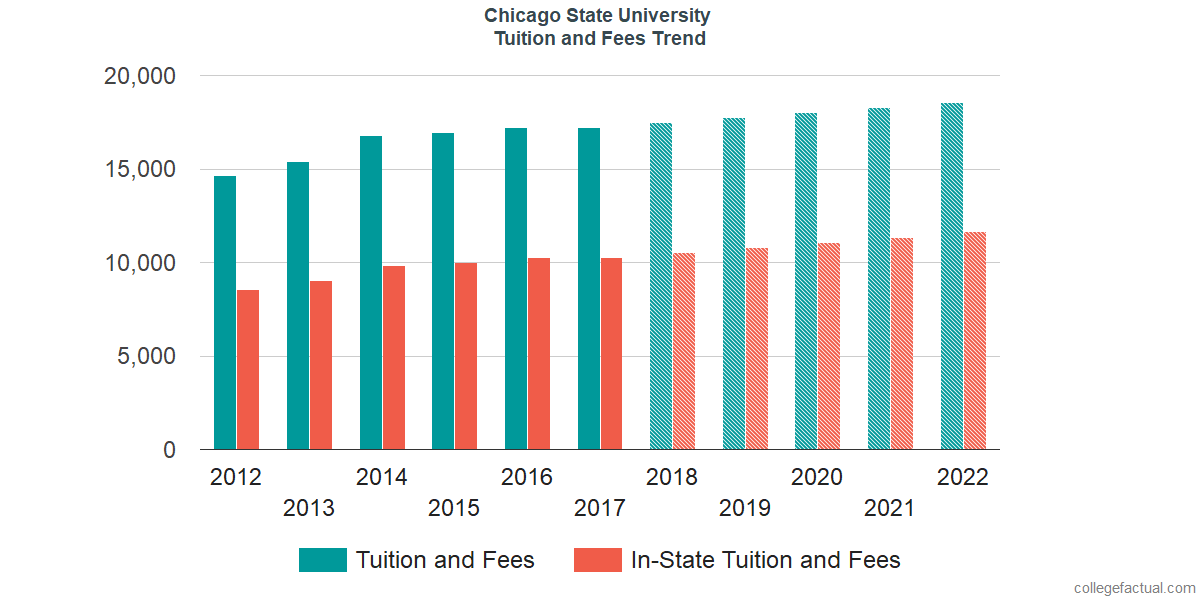 Tuition and Fees Trends at Chicago State University