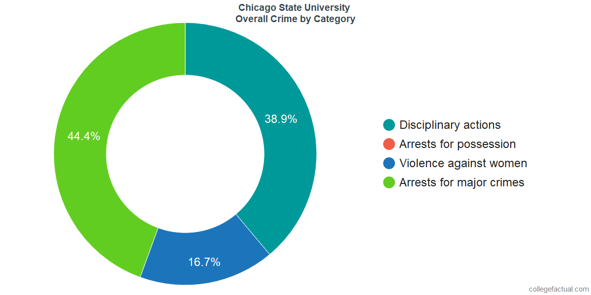 Overall Crime and Safety Incidents at Chicago State University by Category