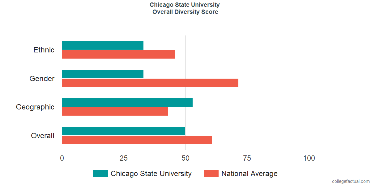 Overall Diversity at Chicago State University