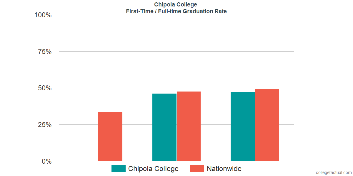 Graduation rates for first time / full-time students at Chipola College