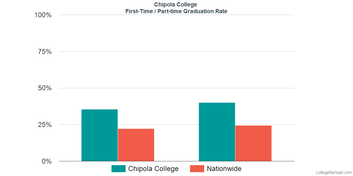 Graduation rates for first time / part-time students at Chipola College