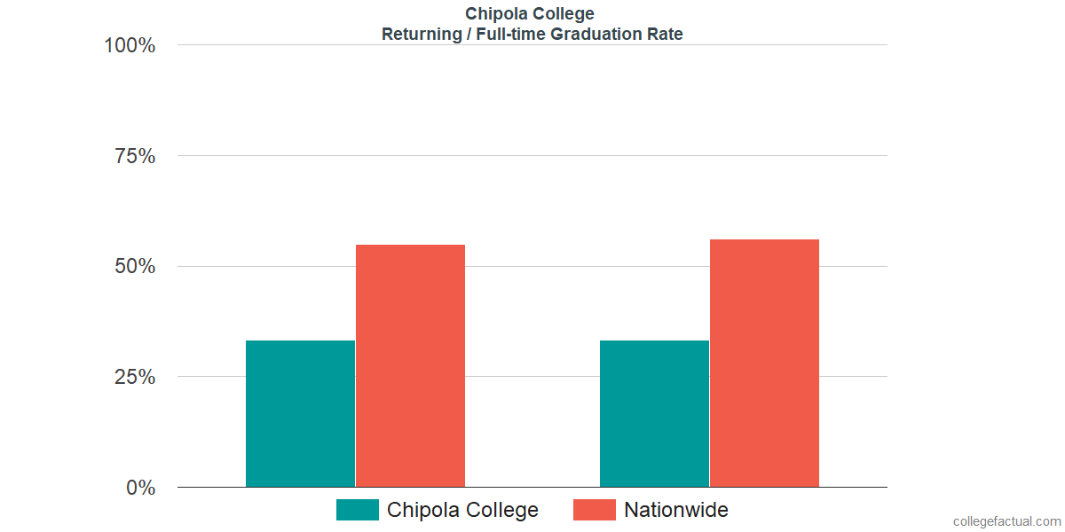 Graduation rates for returning / full-time students at Chipola College