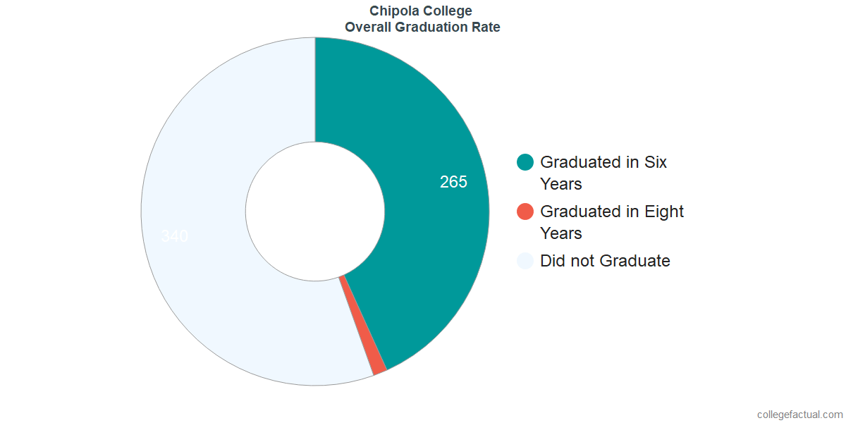 Undergraduate Graduation Rate at Chipola College