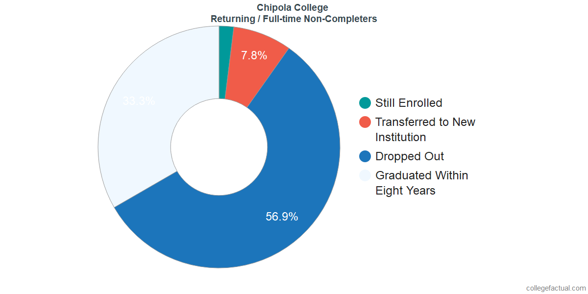 Non-completion rates for returning / full-time students at Chipola College
