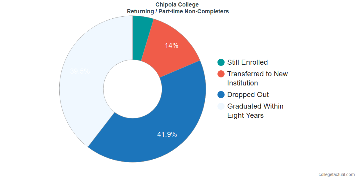 Non-completion rates for returning / part-time students at Chipola College
