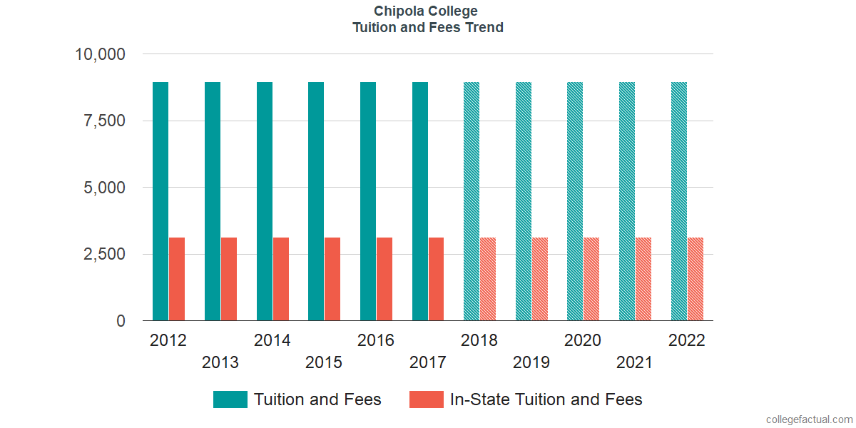 Tuition and Fees Trends at Chipola College