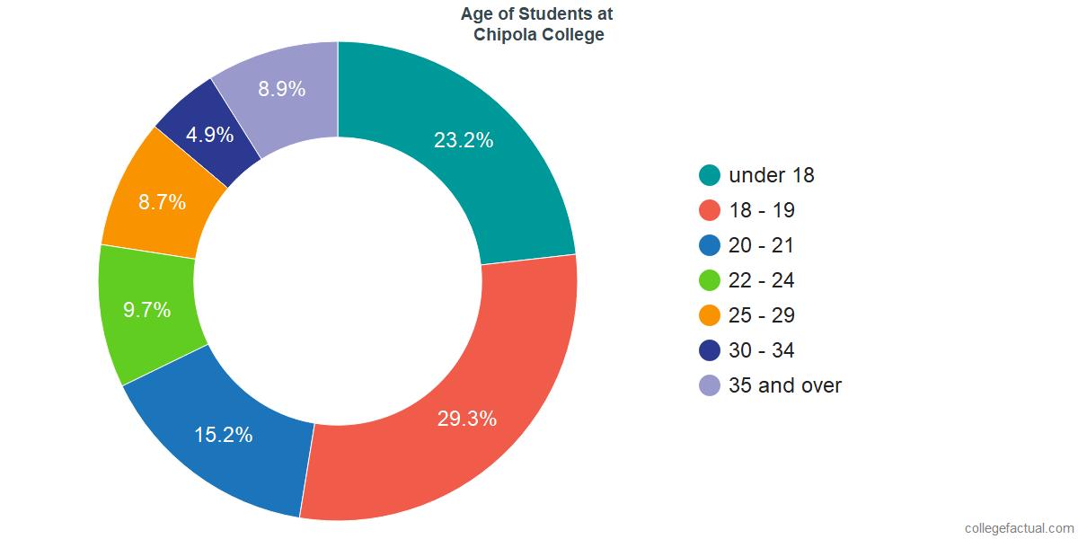 Age of Undergraduates at Chipola College
