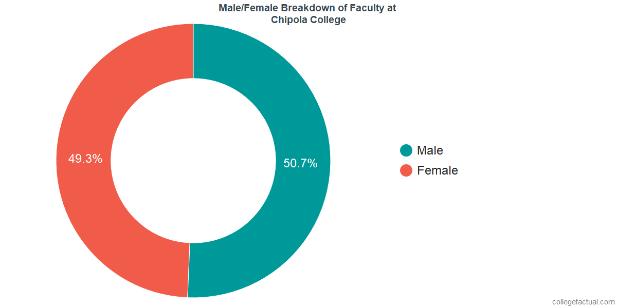 Male/Female Diversity of Faculty at Chipola College