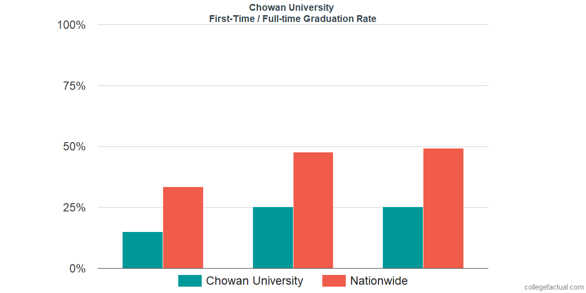 Graduation rates for first-time / full-time students at Chowan University