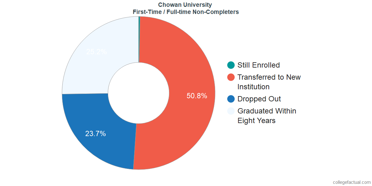 Non-completion rates for first-time / full-time students at Chowan University