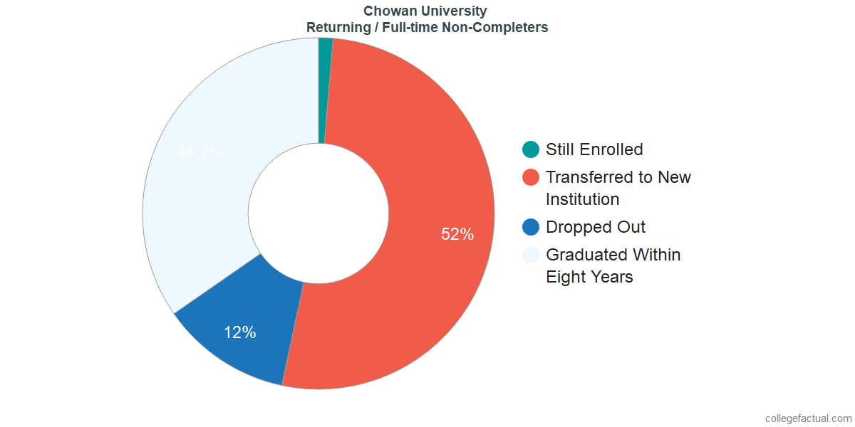 Non-completion rates for returning / full-time students at Chowan University