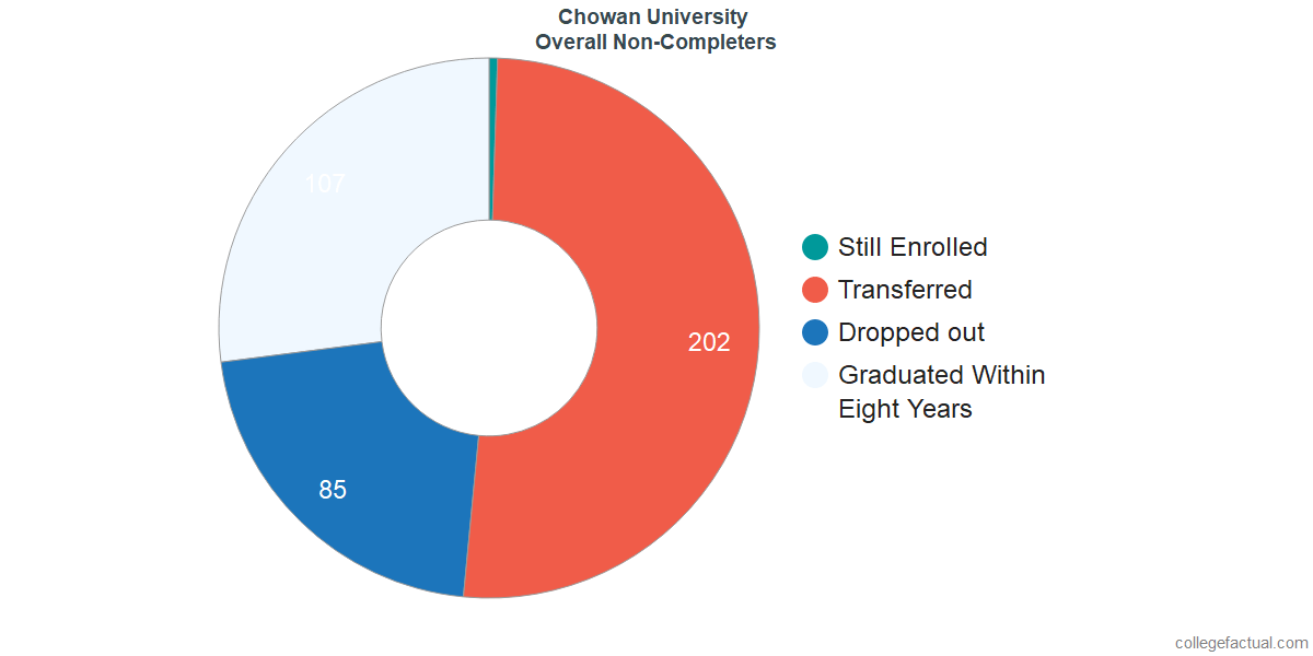 outcomes for students who failed to graduate from Chowan University