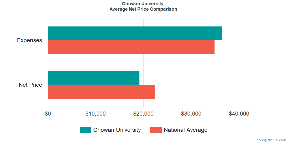 Net Price Comparisons at Chowan University