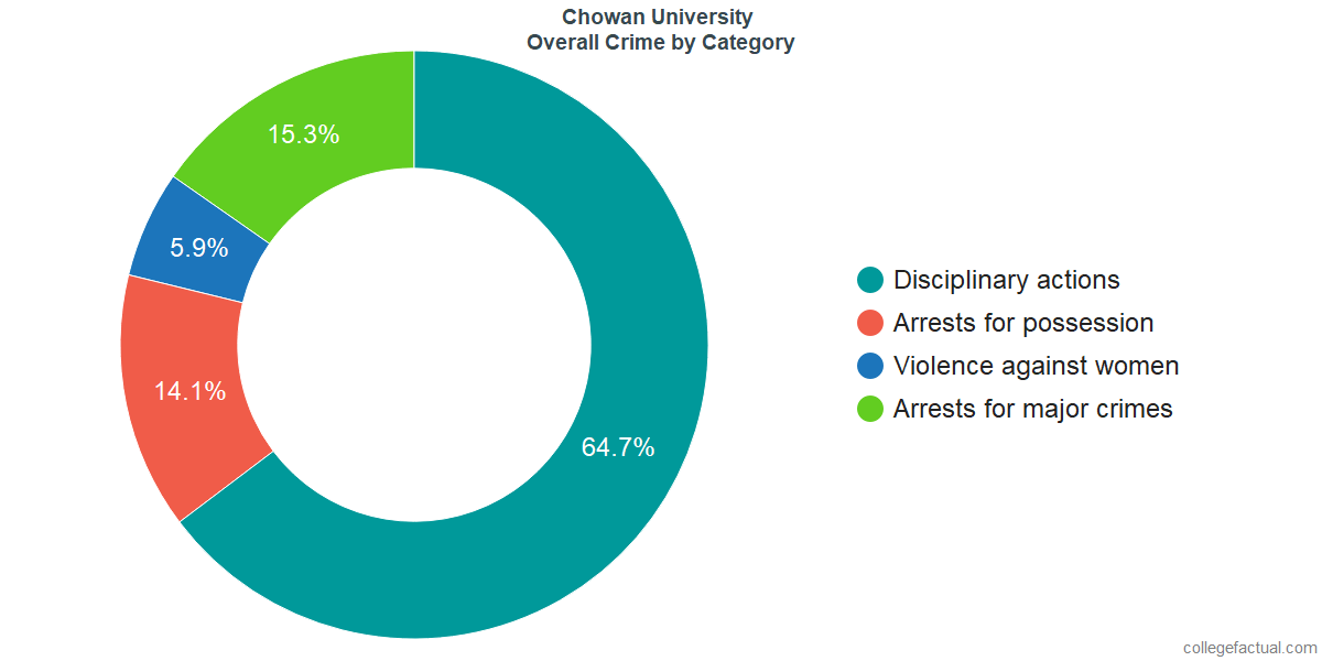 Overall Crime and Safety Incidents at Chowan University by Category